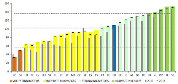 European Innovation Scoreboard 2020 ranking