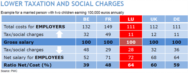 Tax lower-taxation-social-charges