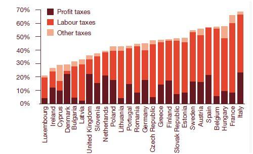 Total Tax Rates for EU